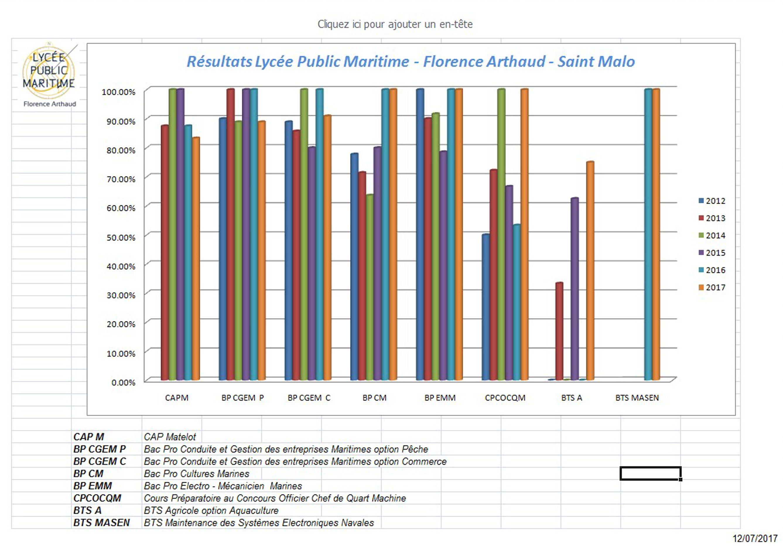 Lyc e public maritime florence arthaud for Resultat examen taxi 2017 chambre des metiers