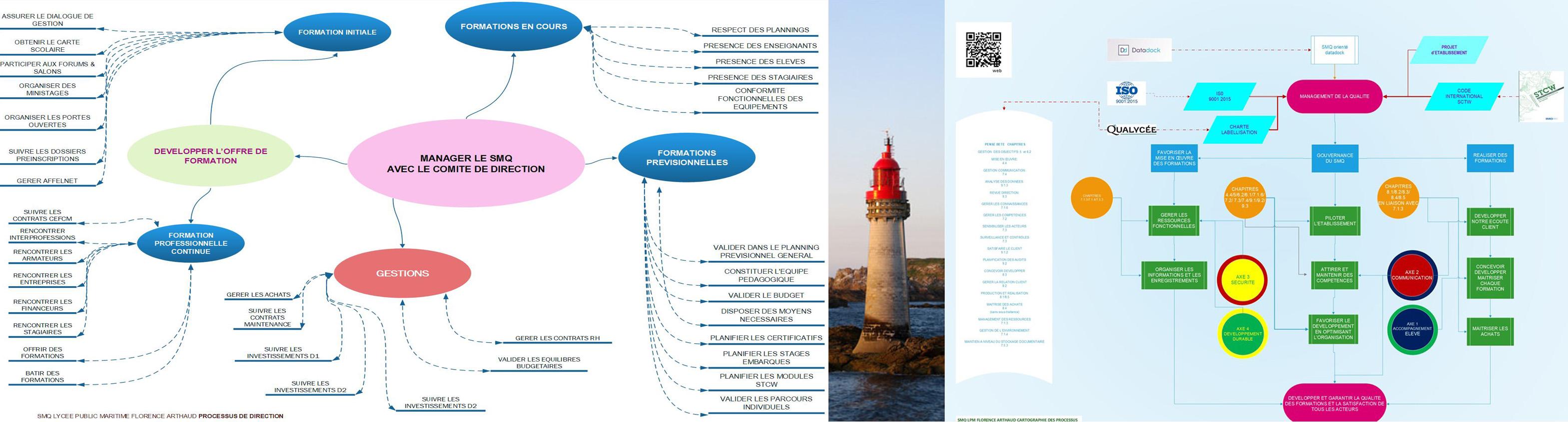 vers la certification ISO 9001 2015 – le référencement DATADOCK et de labélisation régionale Qualycée